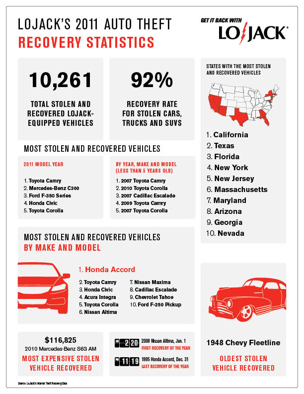 Lojack 2011 auto theft infographic_evelyn kanter ecoxplorer