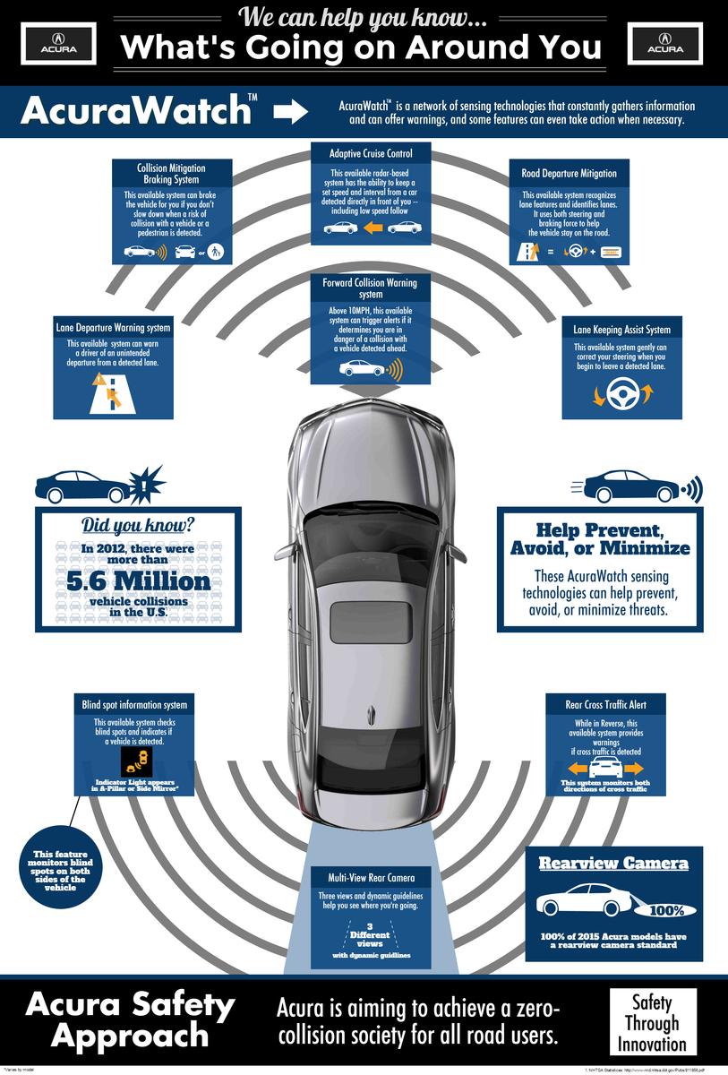 autonomous driving acura tlx_ecoxplorer