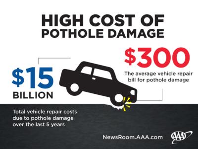 how to avoid pothole damage